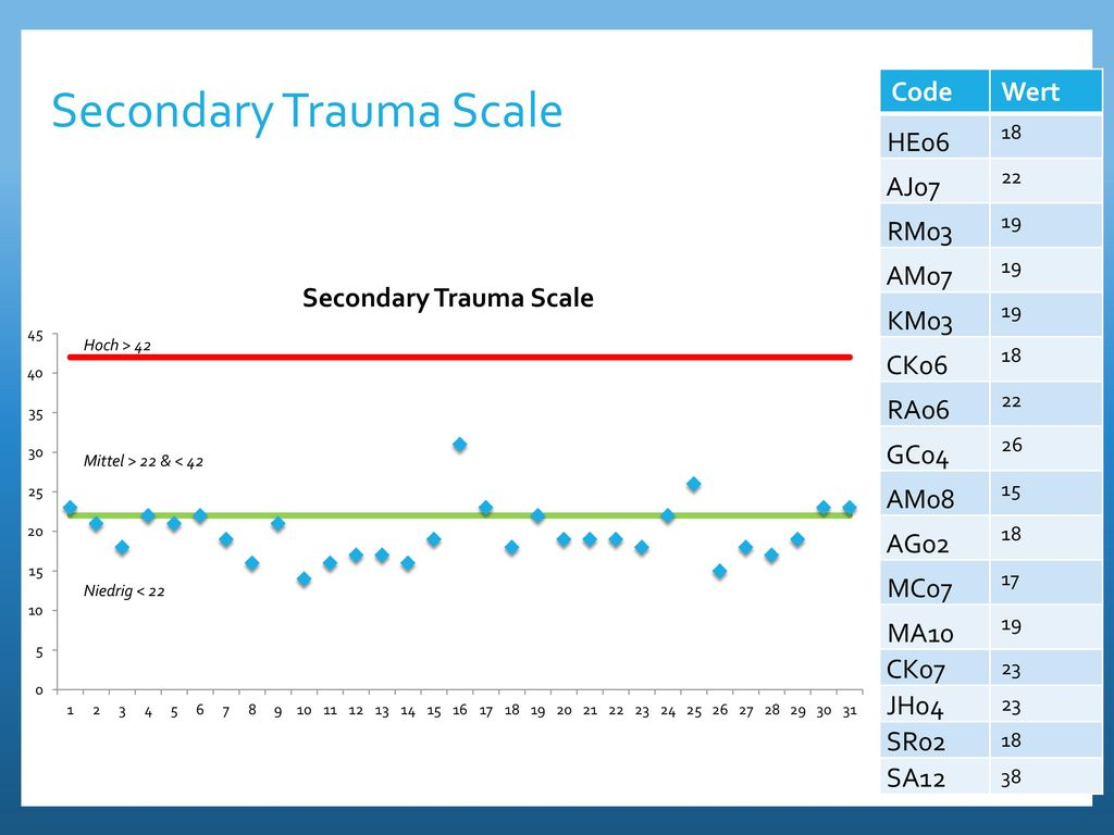 Secondary Trauma Scale