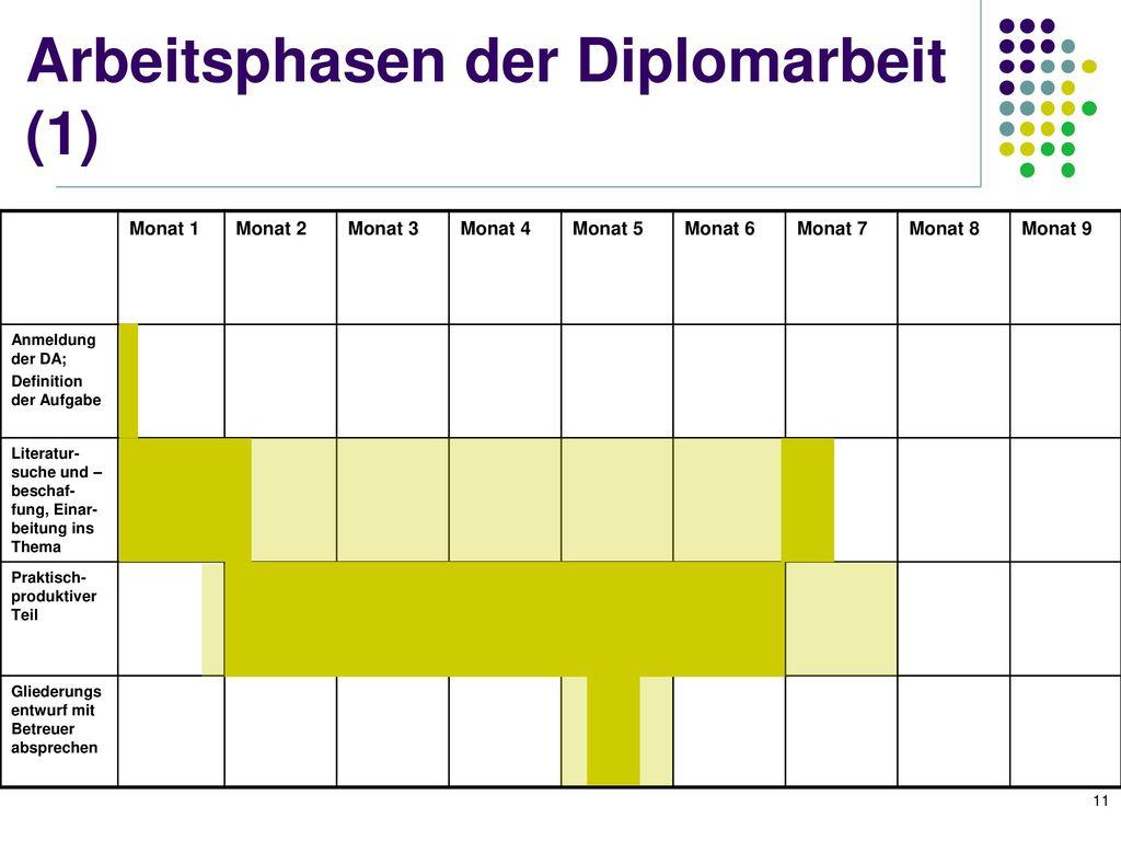 Arbeitsphasen der Diplomarbeit (1)