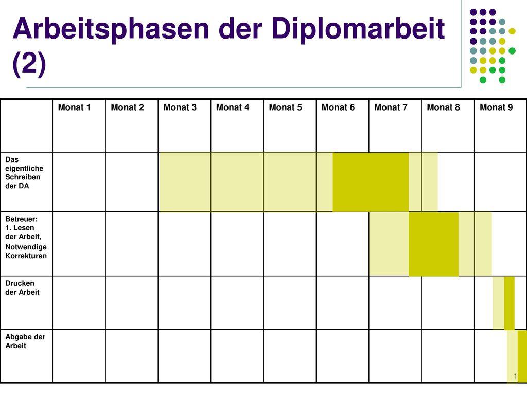 Arbeitsphasen der Diplomarbeit (2)