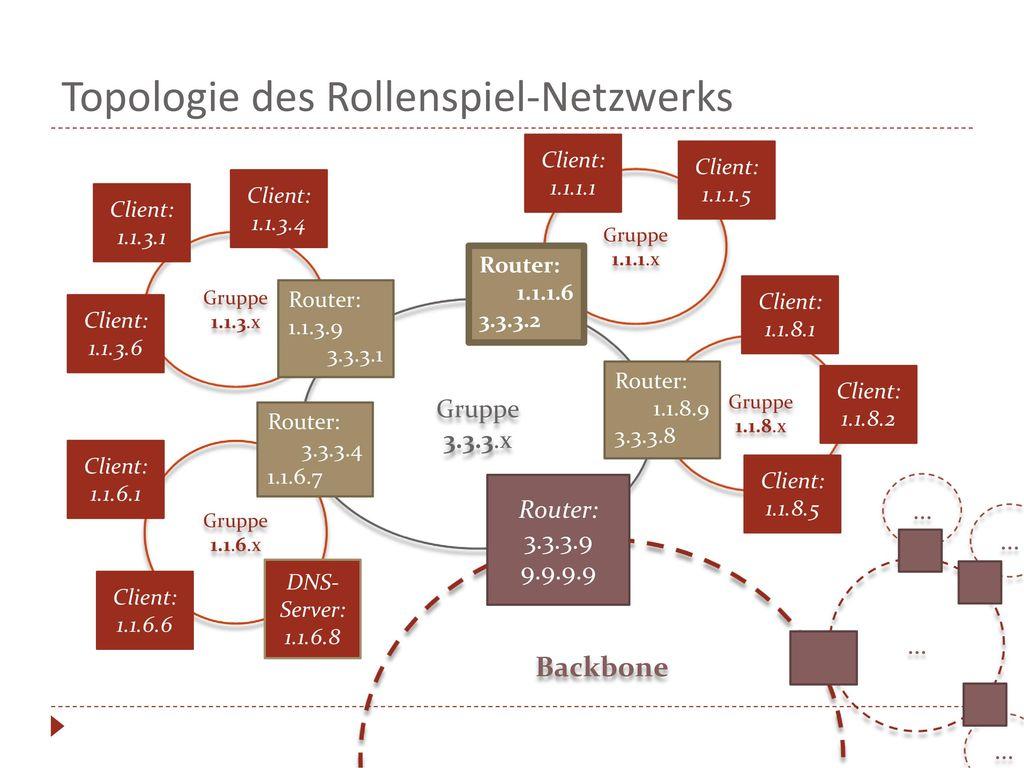 Topologie des Rollenspiel-Netzwerks