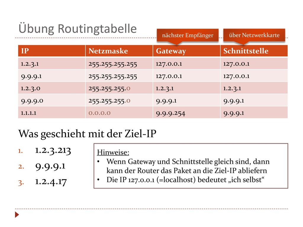 Übung Routingtabelle Was geschieht mit der Ziel-IP 1.2.3.213 9.9.9.1