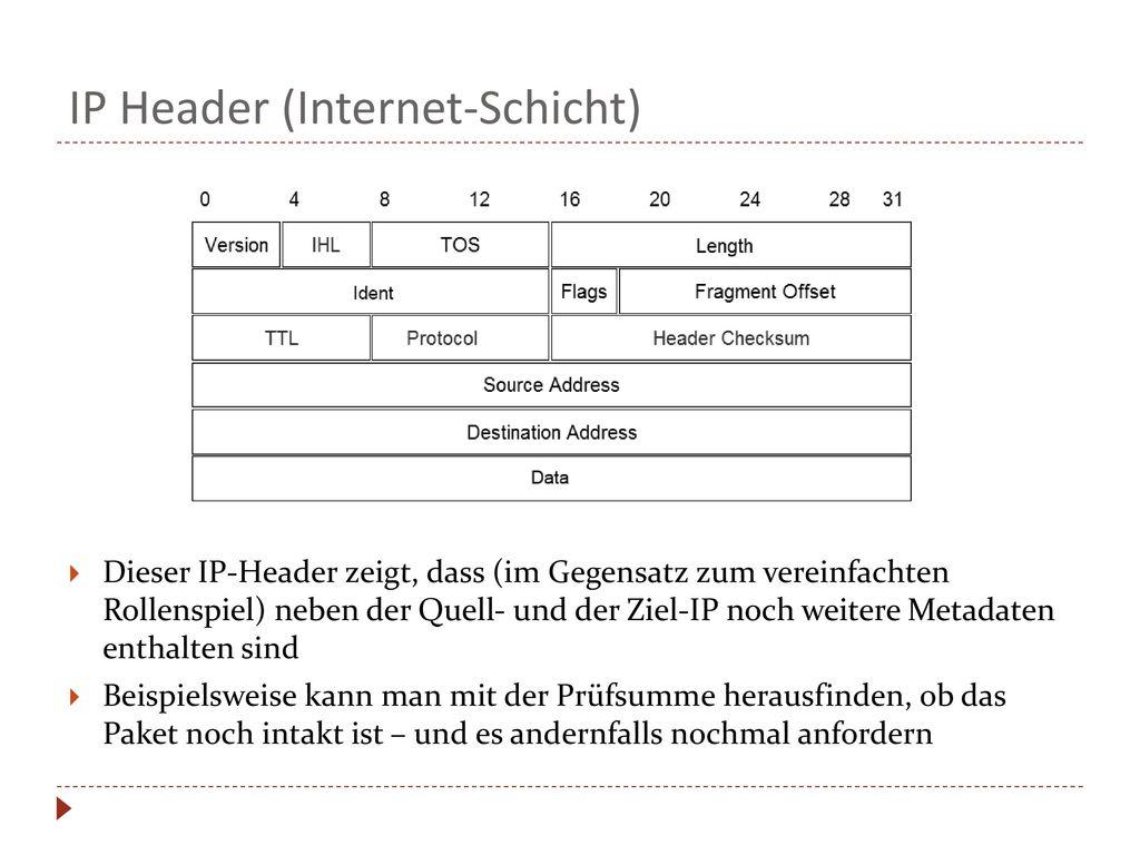 IP Header (Internet-Schicht)