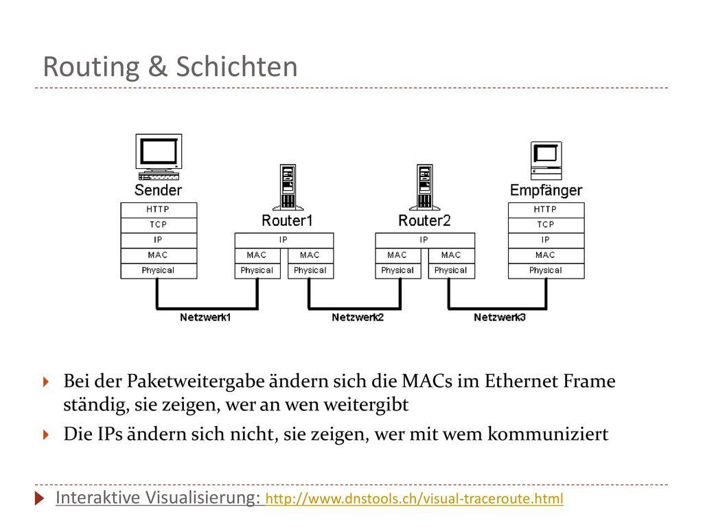 Routing & Schichten Bei der Paketweitergabe ändern sich die MACs im Ethernet Frame ständig, sie zeigen, wer an wen weitergibt.