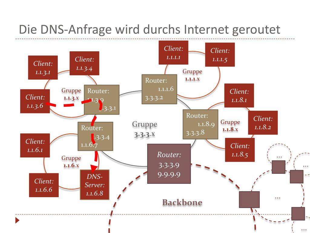 Die DNS-Anfrage wird durchs Internet geroutet