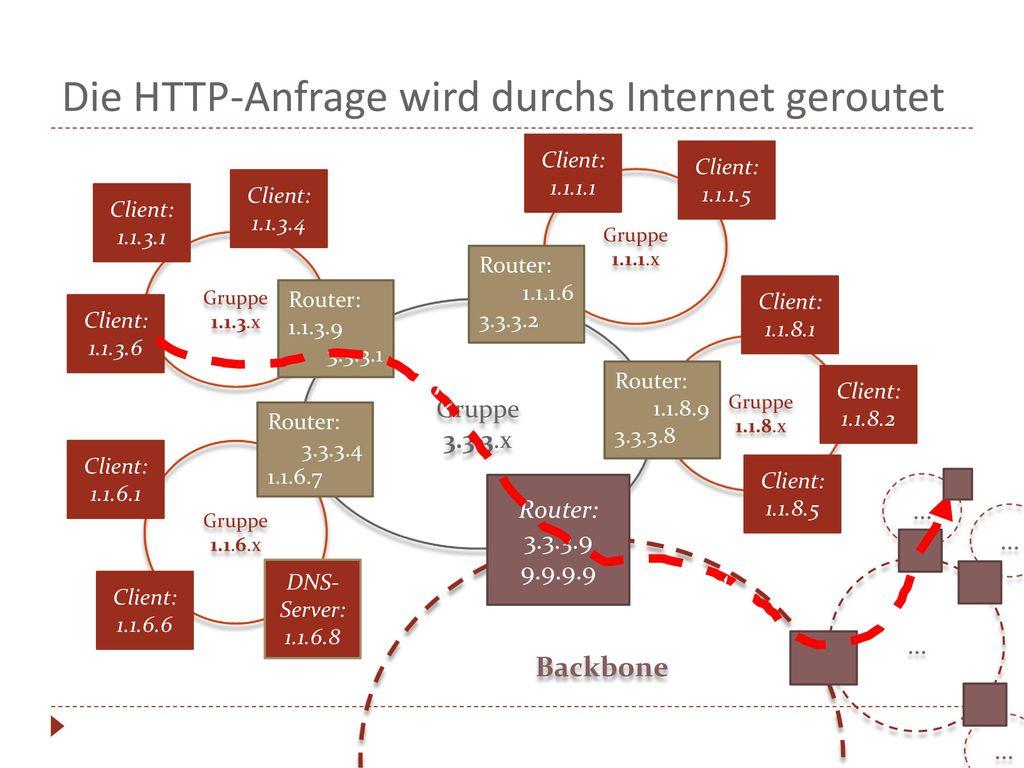 Die HTTP-Anfrage wird durchs Internet geroutet