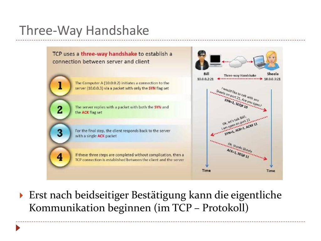 Three-Way Handshake Erst nach beidseitiger Bestätigung kann die eigentliche Kommunikation beginnen (im TCP – Protokoll)