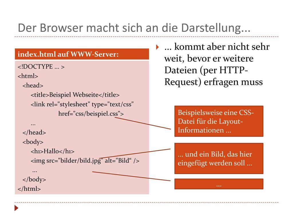 Der Browser macht sich an die Darstellung...