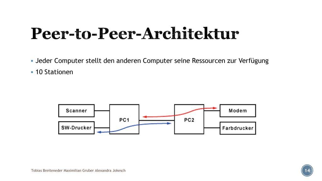 Peer-to-Peer-Architektur