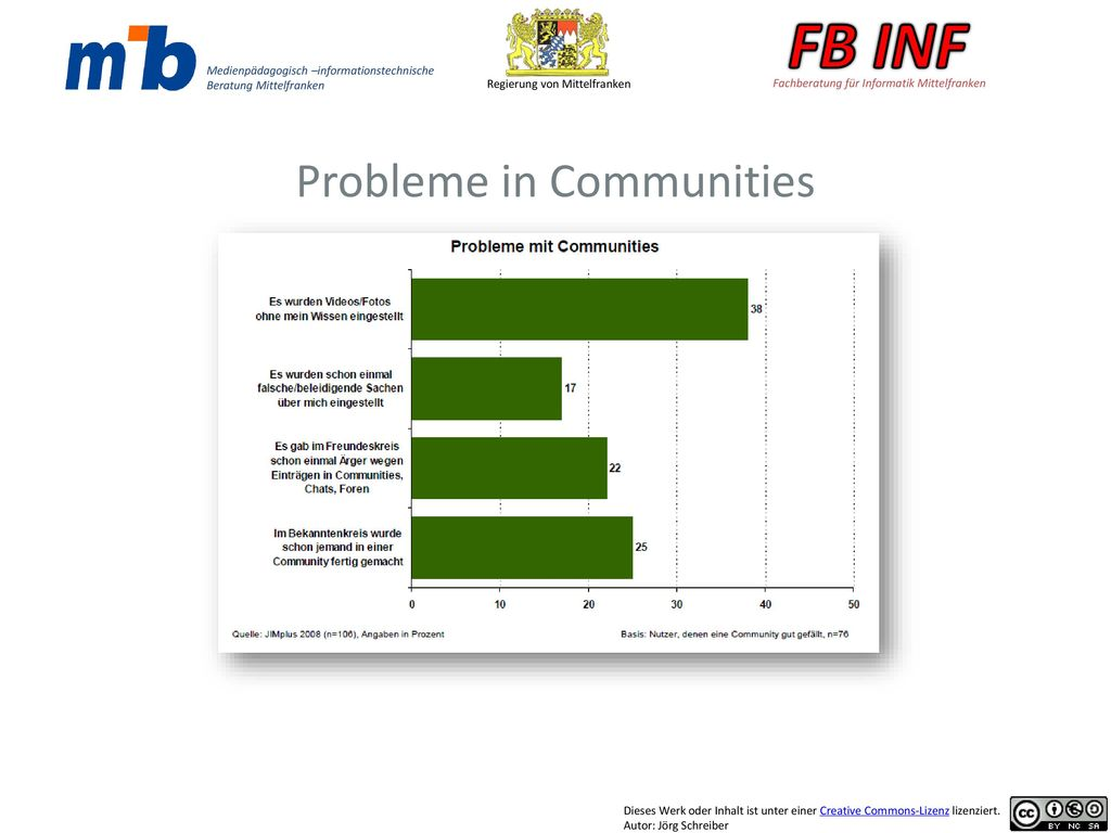 Probleme in Communities