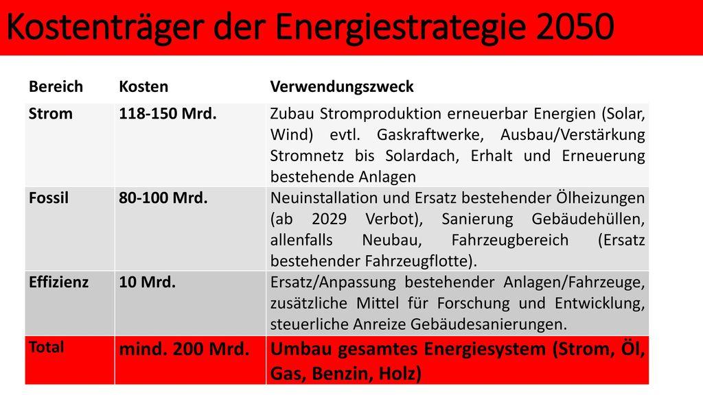 Kostenträger der Energiestrategie 2050