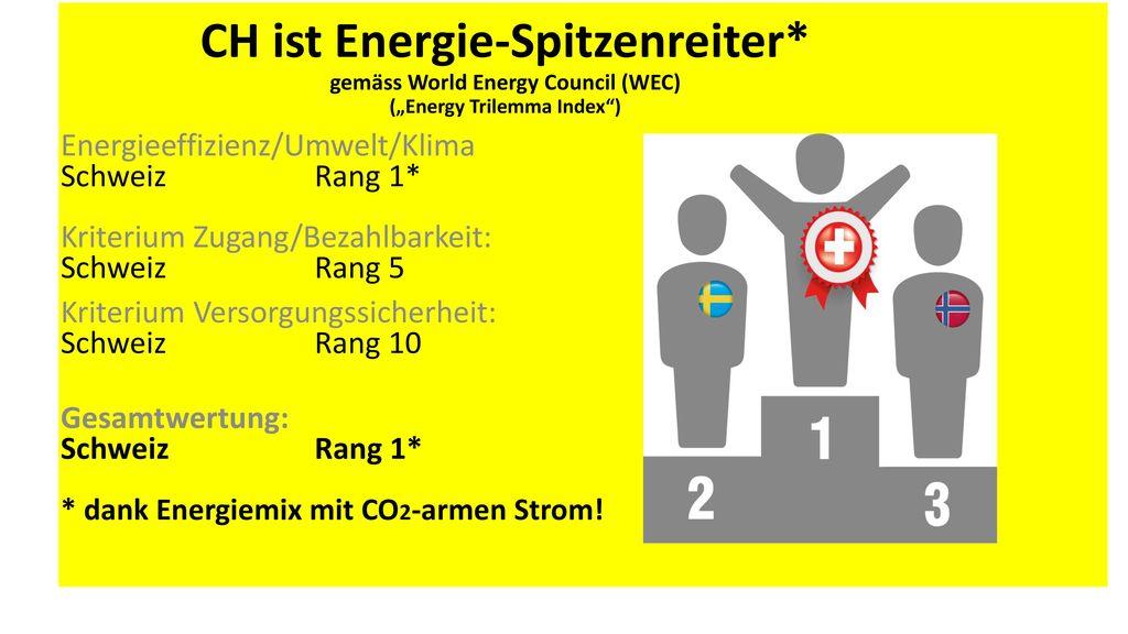 CH ist Energie-Spitzenreiter*