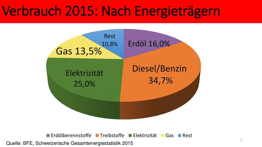 Verbrauch 2015: Nach Energieträgern