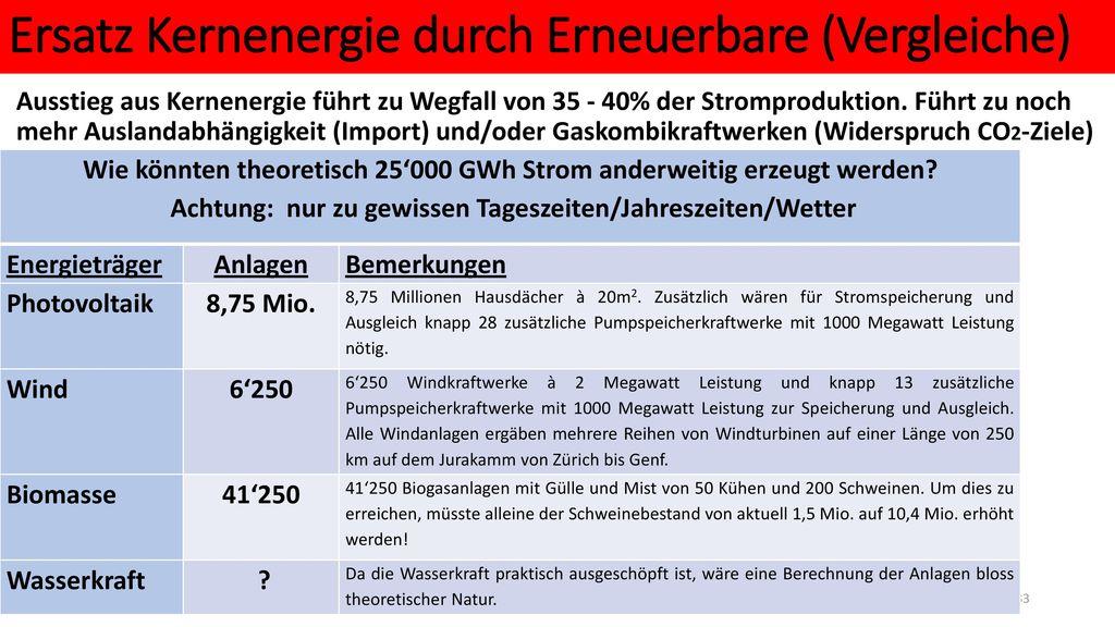 Ersatz Kernenergie durch Erneuerbare (Vergleiche)