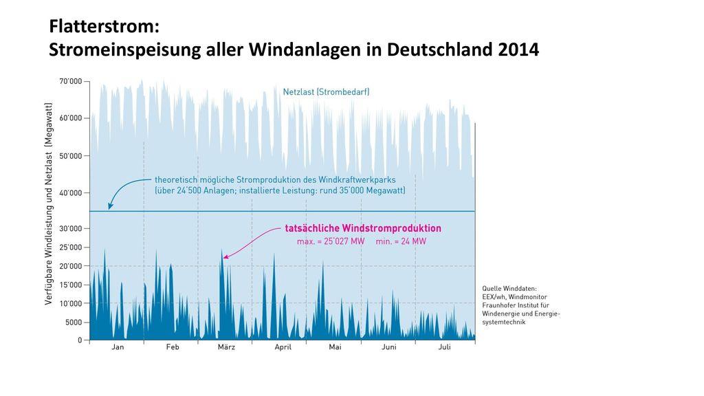Flatterstrom: Stromeinspeisung aller Windanlagen in Deutschland 2014
