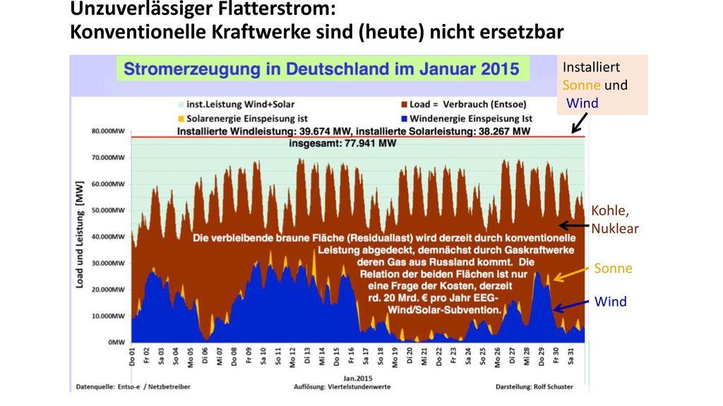 Unzuverlässiger Flatterstrom: Konventionelle Kraftwerke sind (heute) nicht ersetzbar