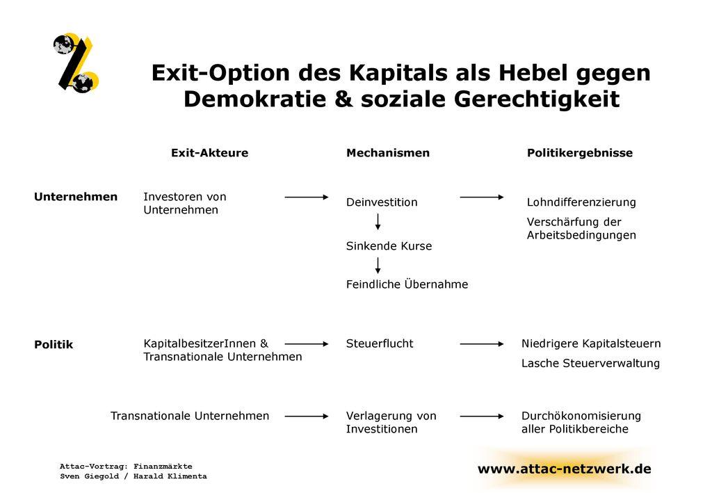 Exit-Option des Kapitals als Hebel gegen Demokratie & soziale Gerechtigkeit