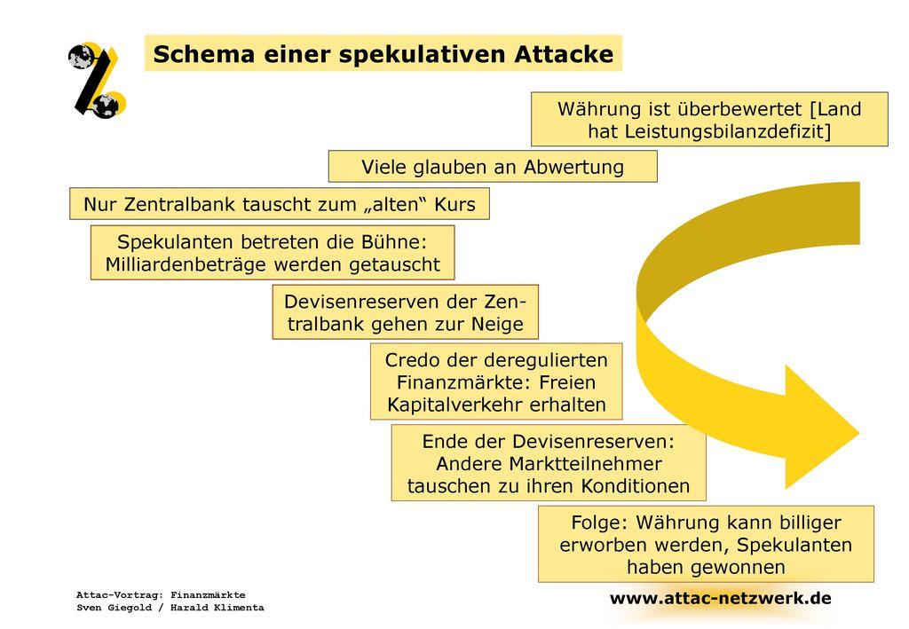 Schema einer spekulativen Attacke