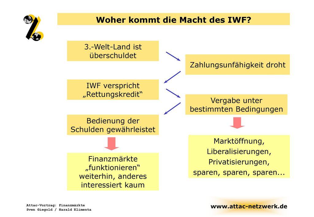 Woher kommt die Macht des IWF