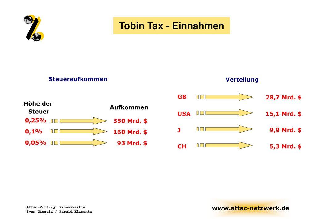 Tobin Tax - Einnahmen Steueraufkommen Verteilung GB 28,7 Mrd. $