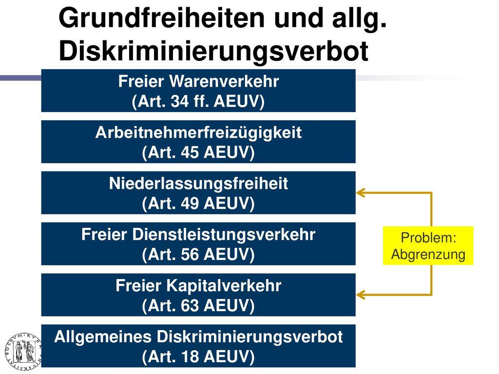 Binnenmarkt (Art. 3 III EUV)
