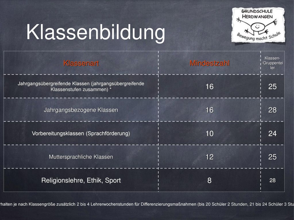 Klassenbildung Klassenart Mindestzahl 16 25 28 10 24 12 8