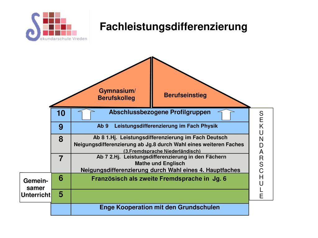Ab 7 2.Hj. Leistungsdifferenzierung in den Fächern