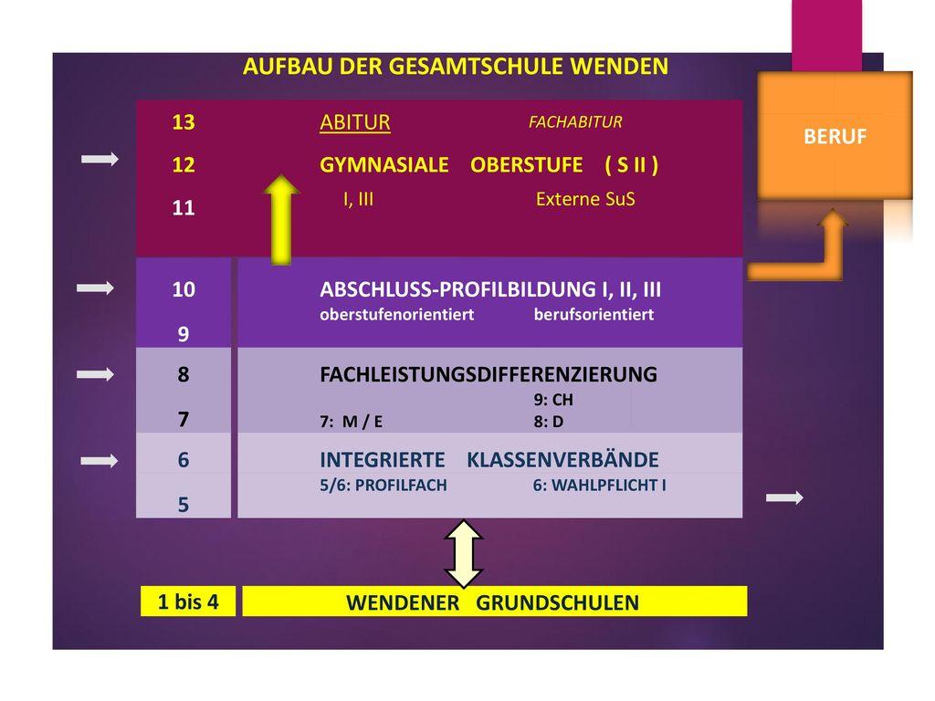 Aufbau der GESAMTschule WENDEN