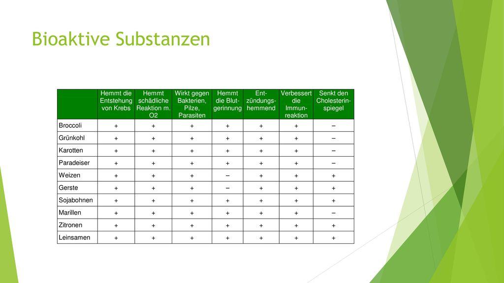 Bioaktive Substanzen