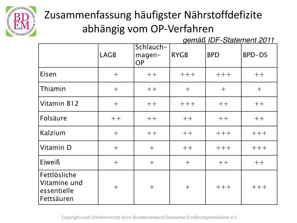 Zusammenfassung häufigster Nährstoffdefizite abhängig vom OP-Verfahren