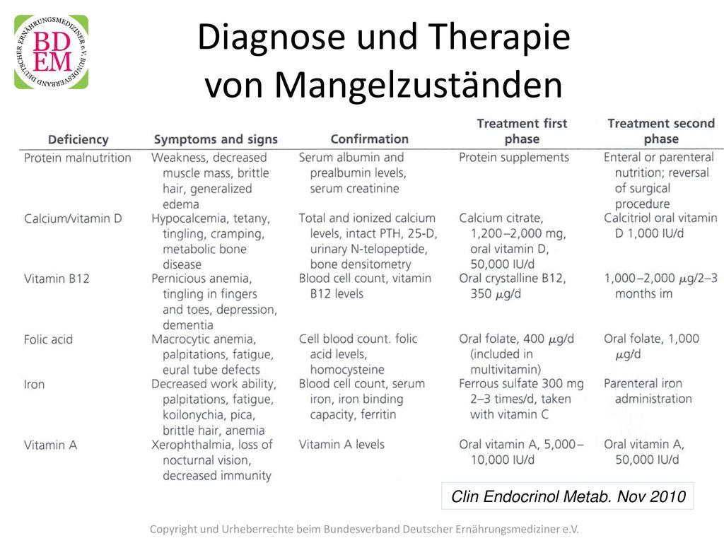 Diagnose und Therapie von Mangelzuständen