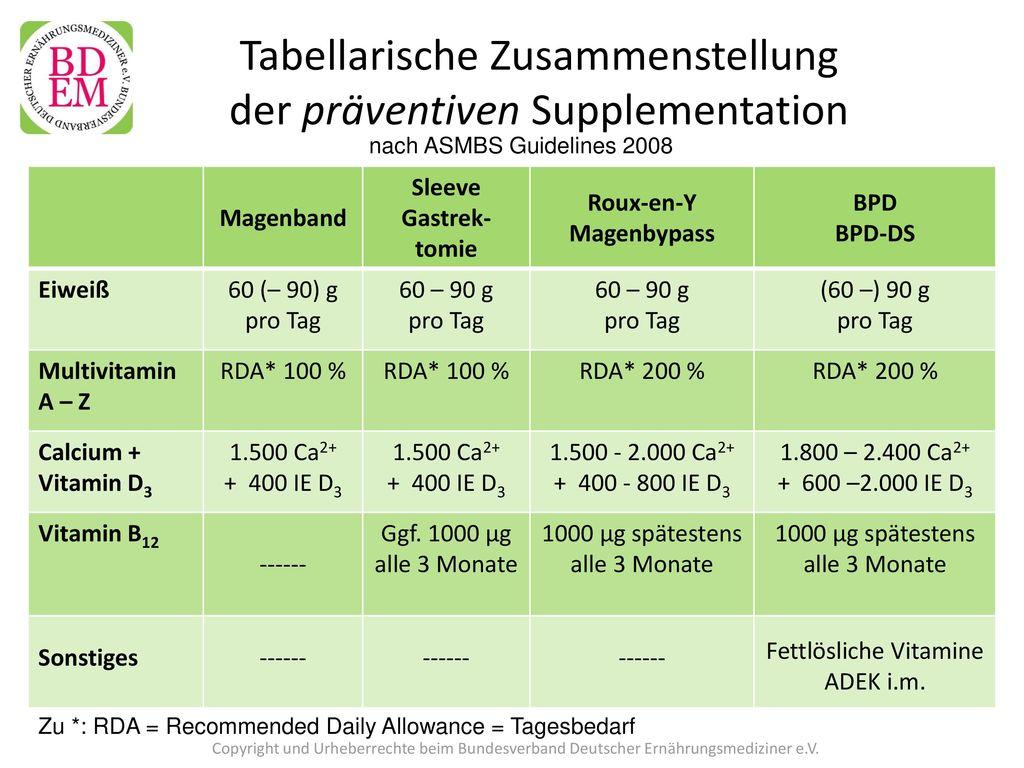 Tabellarische Zusammenstellung der präventiven Supplementation