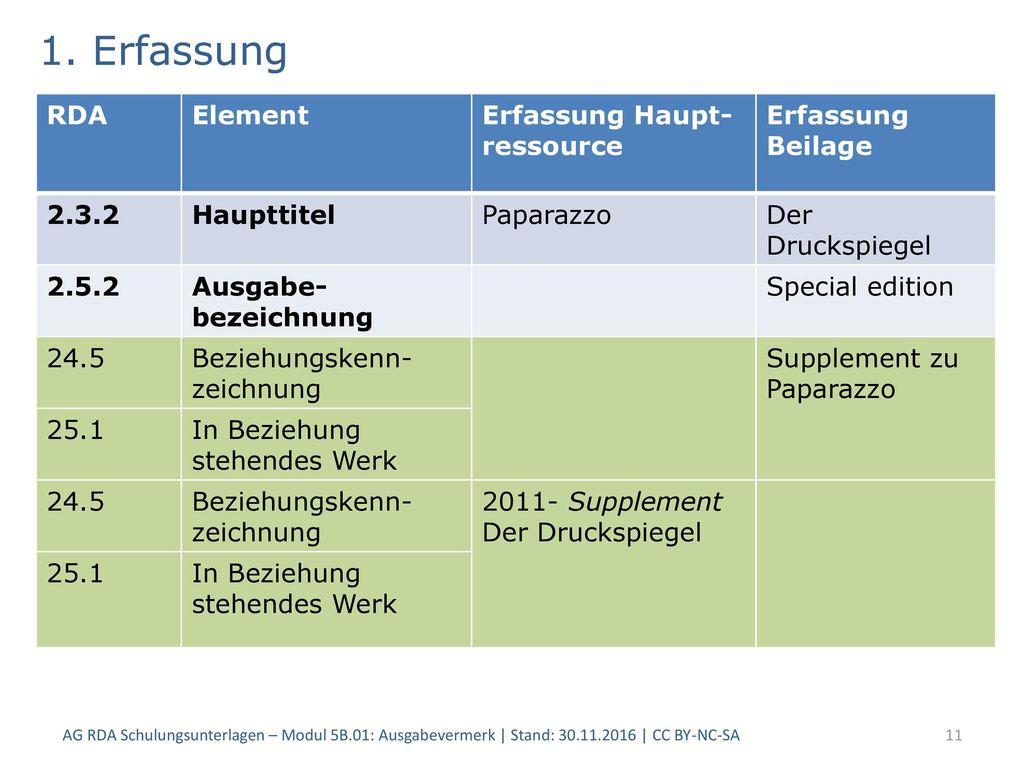 1. Erfassung RDA Element Erfassung Haupt-ressource Erfassung Beilage