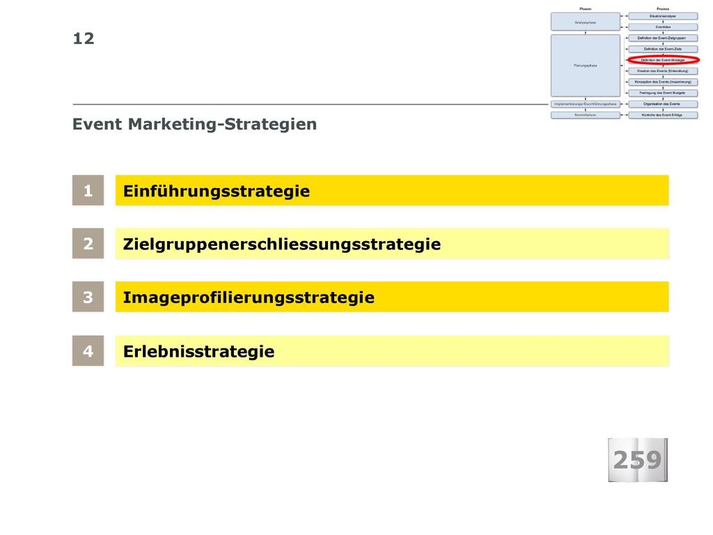 Event Marketing-Strategien