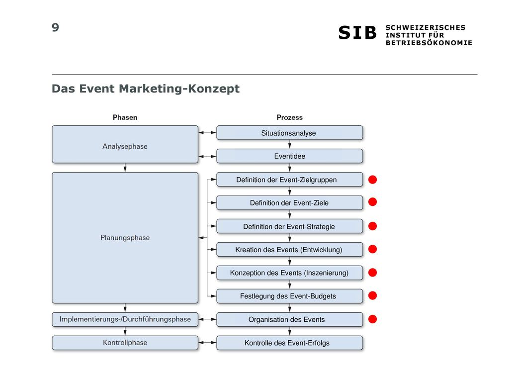 Das Event Marketing-Konzept