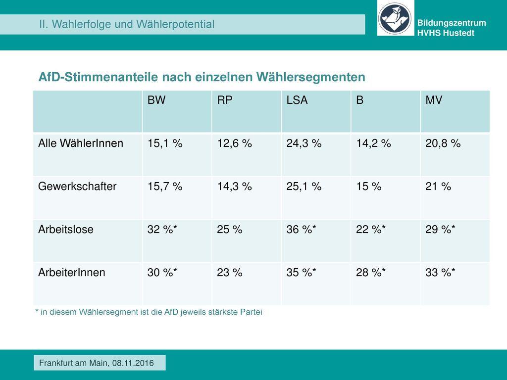 AfD-Stimmenanteile nach einzelnen Wählersegmenten