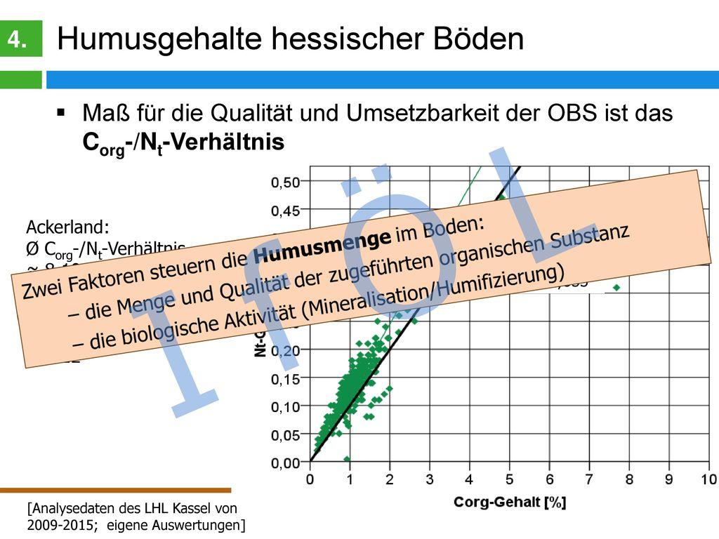 I f Ö L C-Pools im Boden Klassisches Modell: 4.