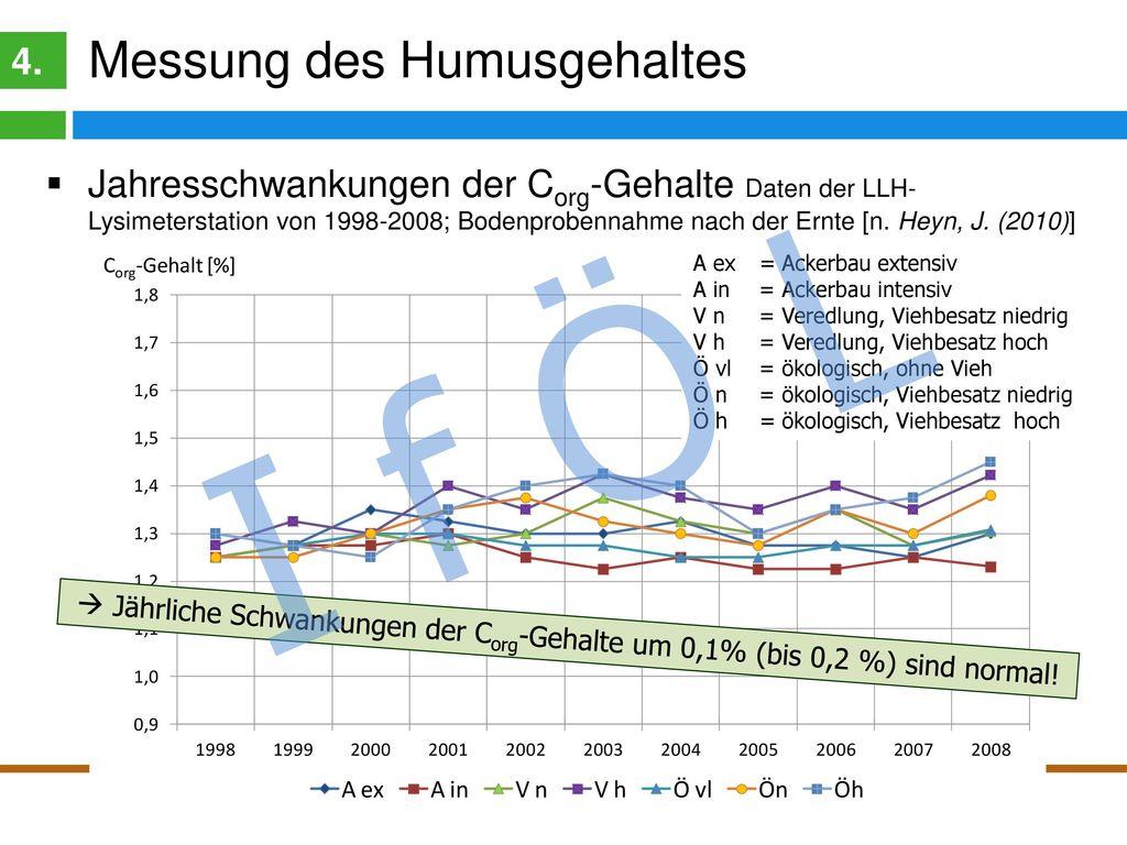 Messung der Humusgehalte