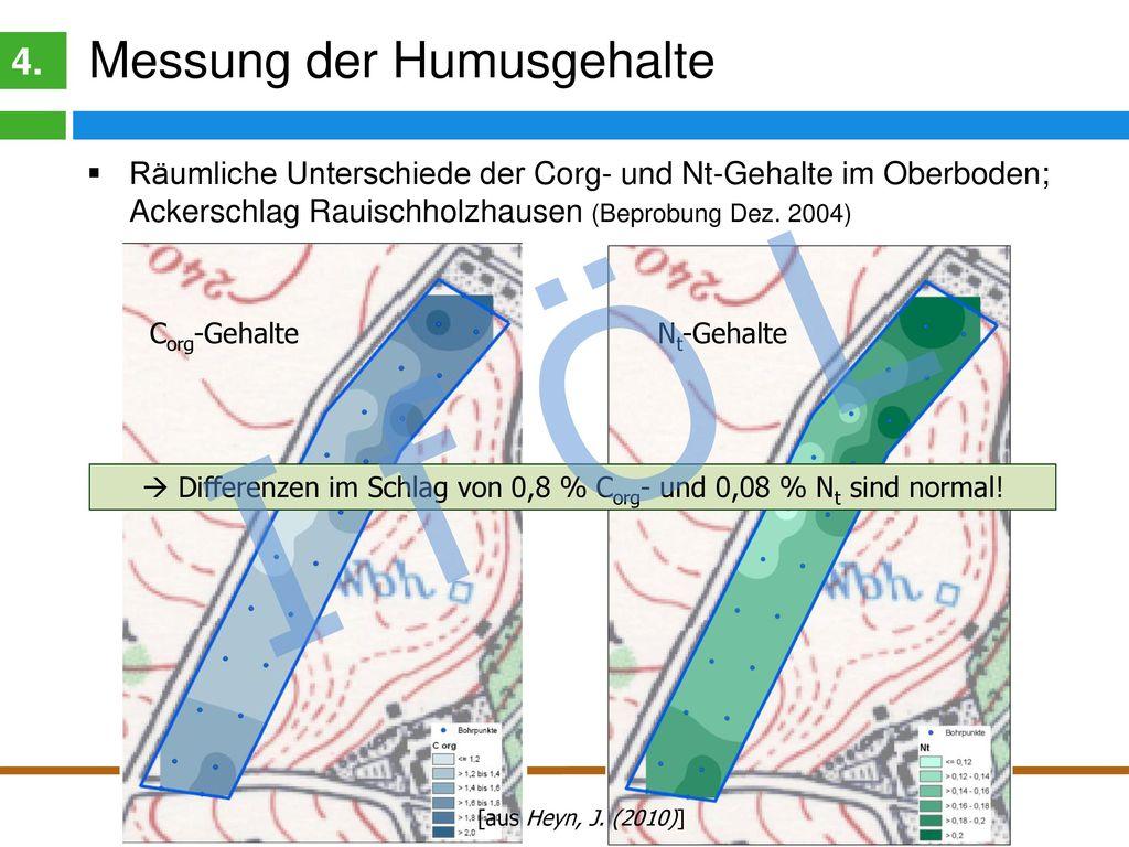 Fazit: Messung der Humusgehalte