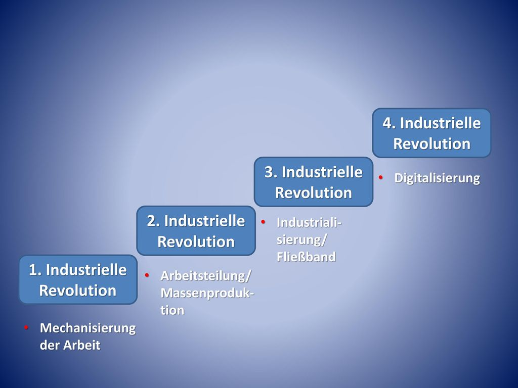 4. Industrielle Revolution