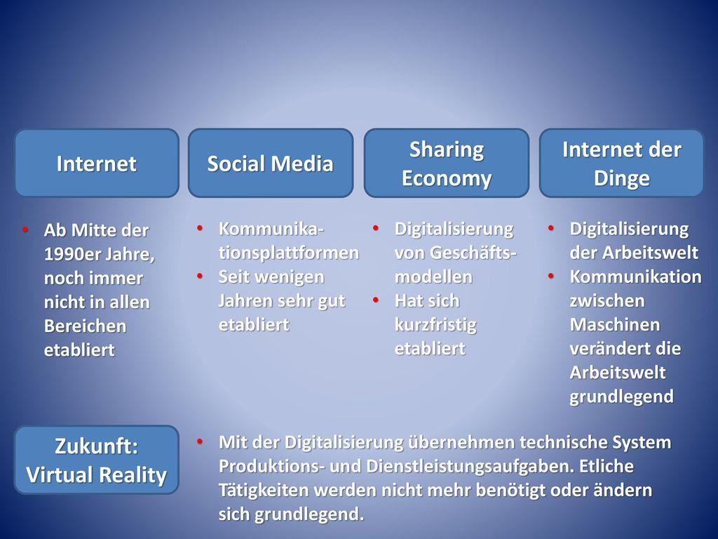 Zukunft: Virtual Reality