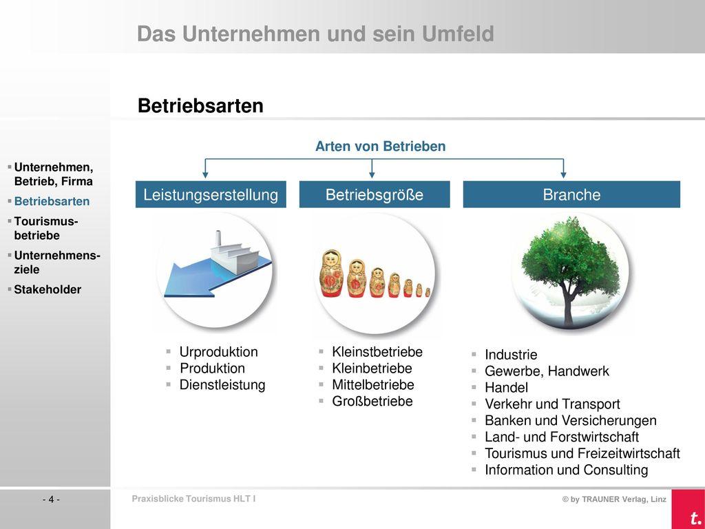 Das Unternehmen und sein Umfeld