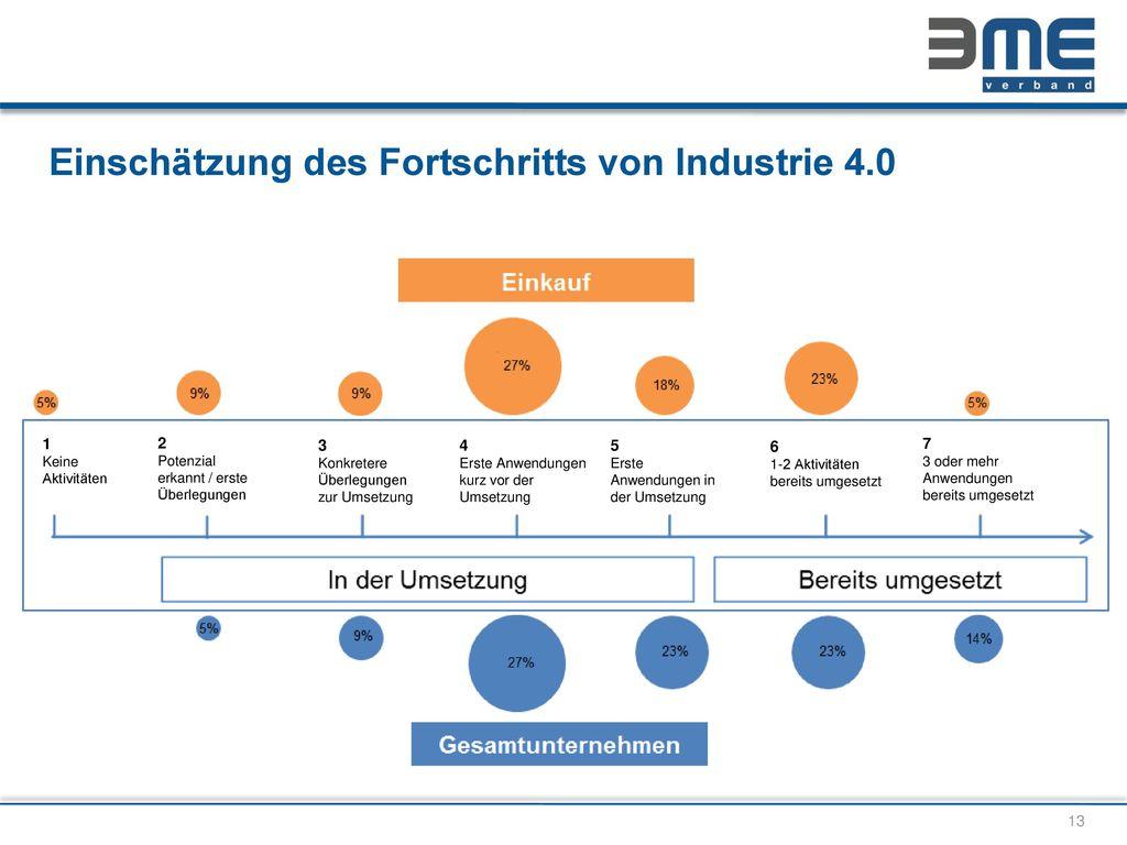 Einschätzung des Fortschritts von Industrie 4.0
