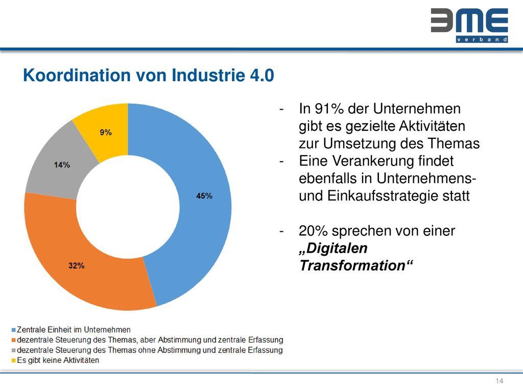 Koordination von Industrie 4.0
