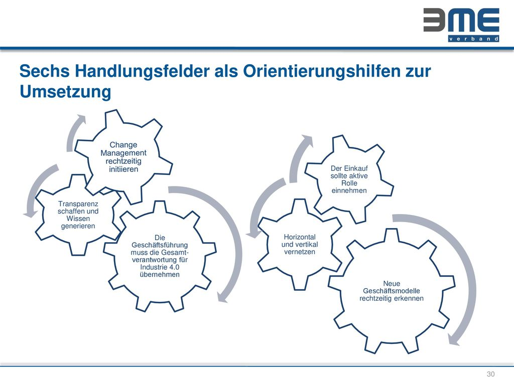 Sechs Handlungsfelder als Orientierungshilfen zur Umsetzung