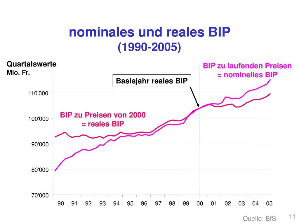 nominales und reales BIP (1990-2005)