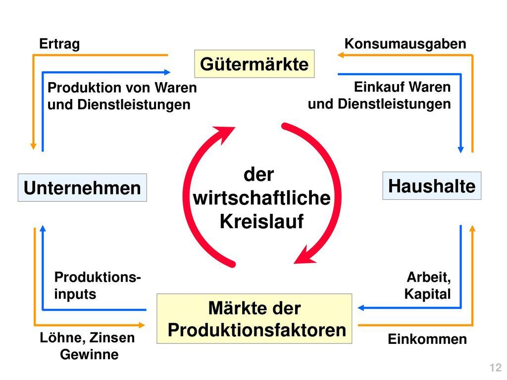 der wirtschaftliche Kreislauf