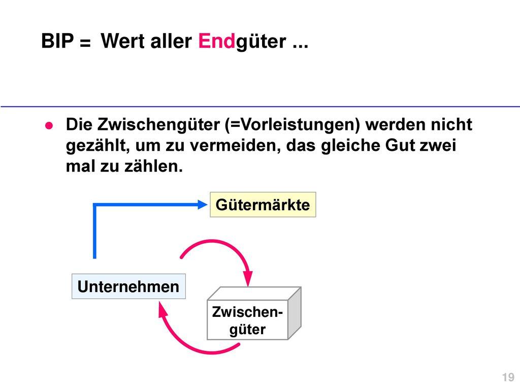 BIP = Wert aller Endgüter ...