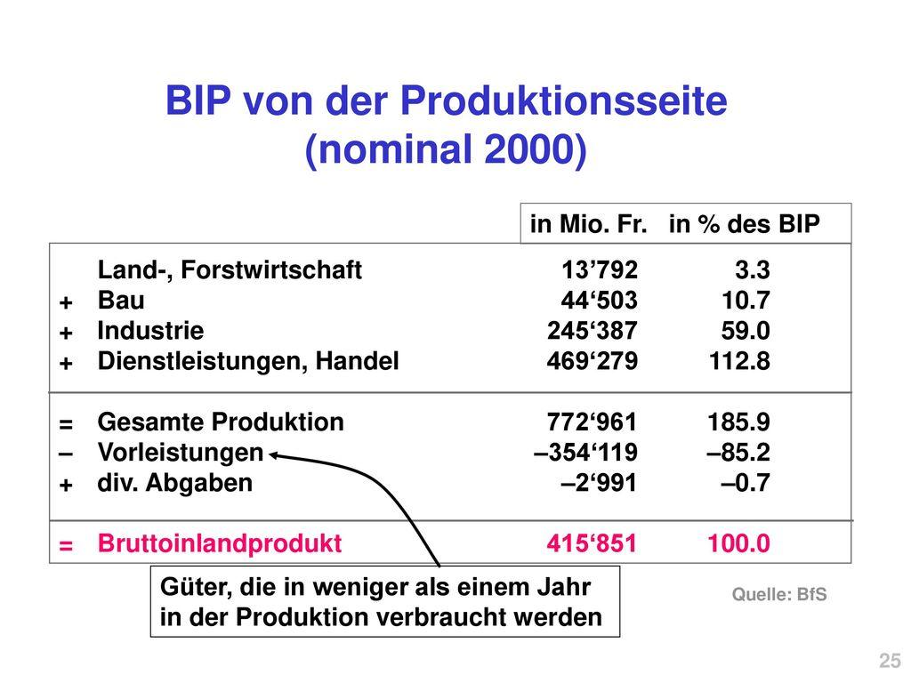 BIP von der Produktionsseite (nominal 2000)