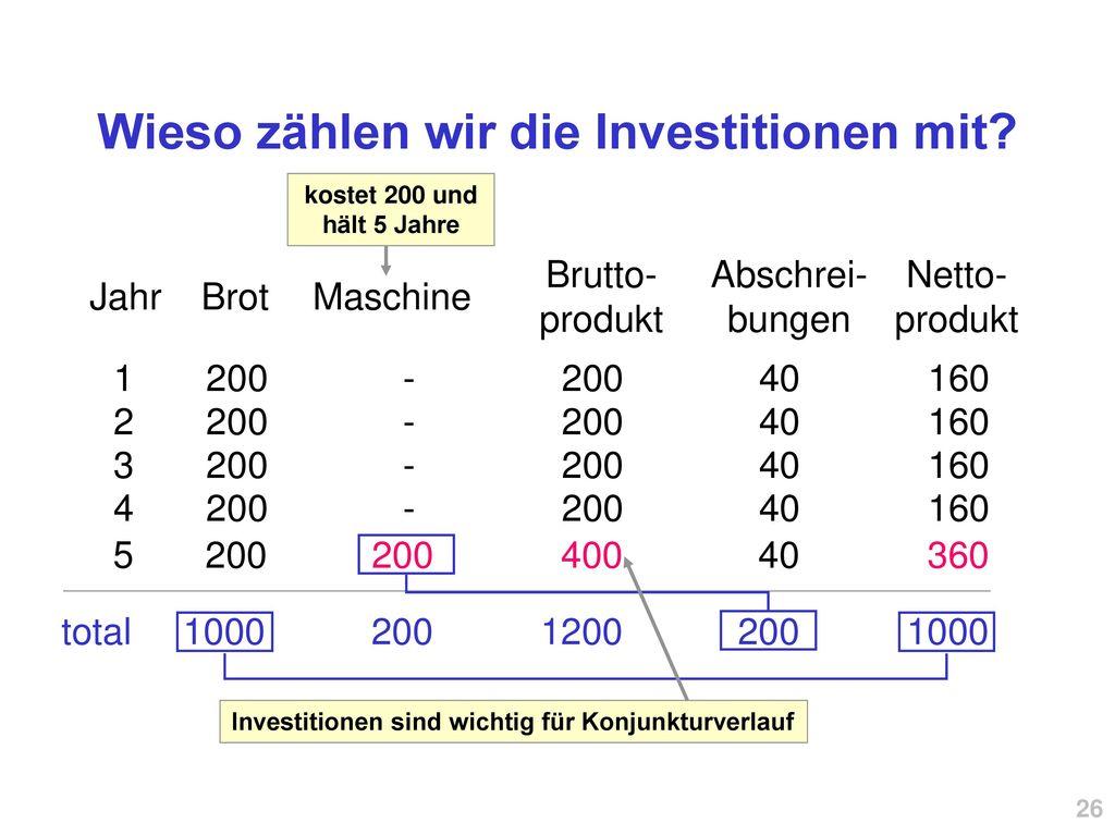 Wieso zählen wir die Investitionen mit
