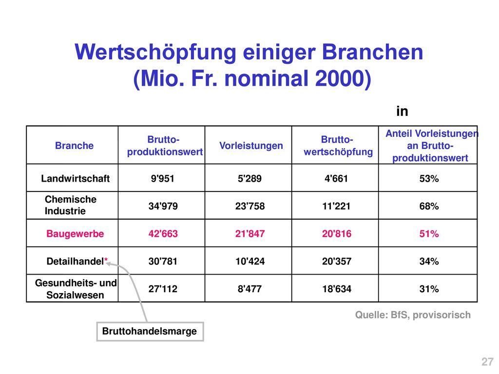 Wertschöpfung einiger Branchen (Mio. Fr. nominal 2000)